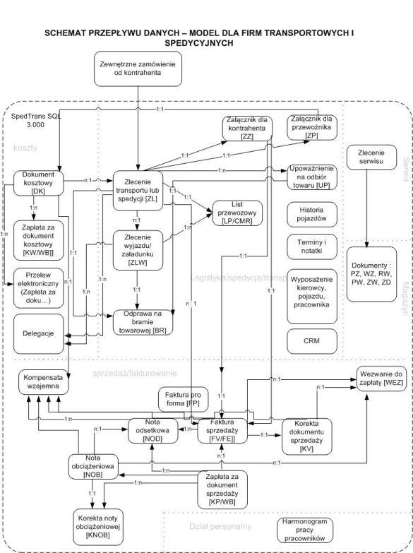 SpedTrans SQL 4.000 - Schemat przepływu danych